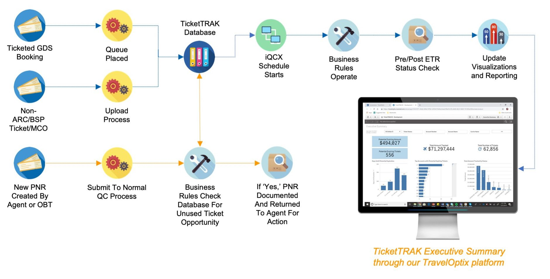 TicketTRAK Data Flow diagram
